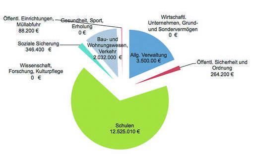 Der Vermögenshaushalt im Diagramm: Etwa zwei Drittel werden in die Sanierung der Schulen investiert. Grafiken: Landratsamt Nürnberger Land.